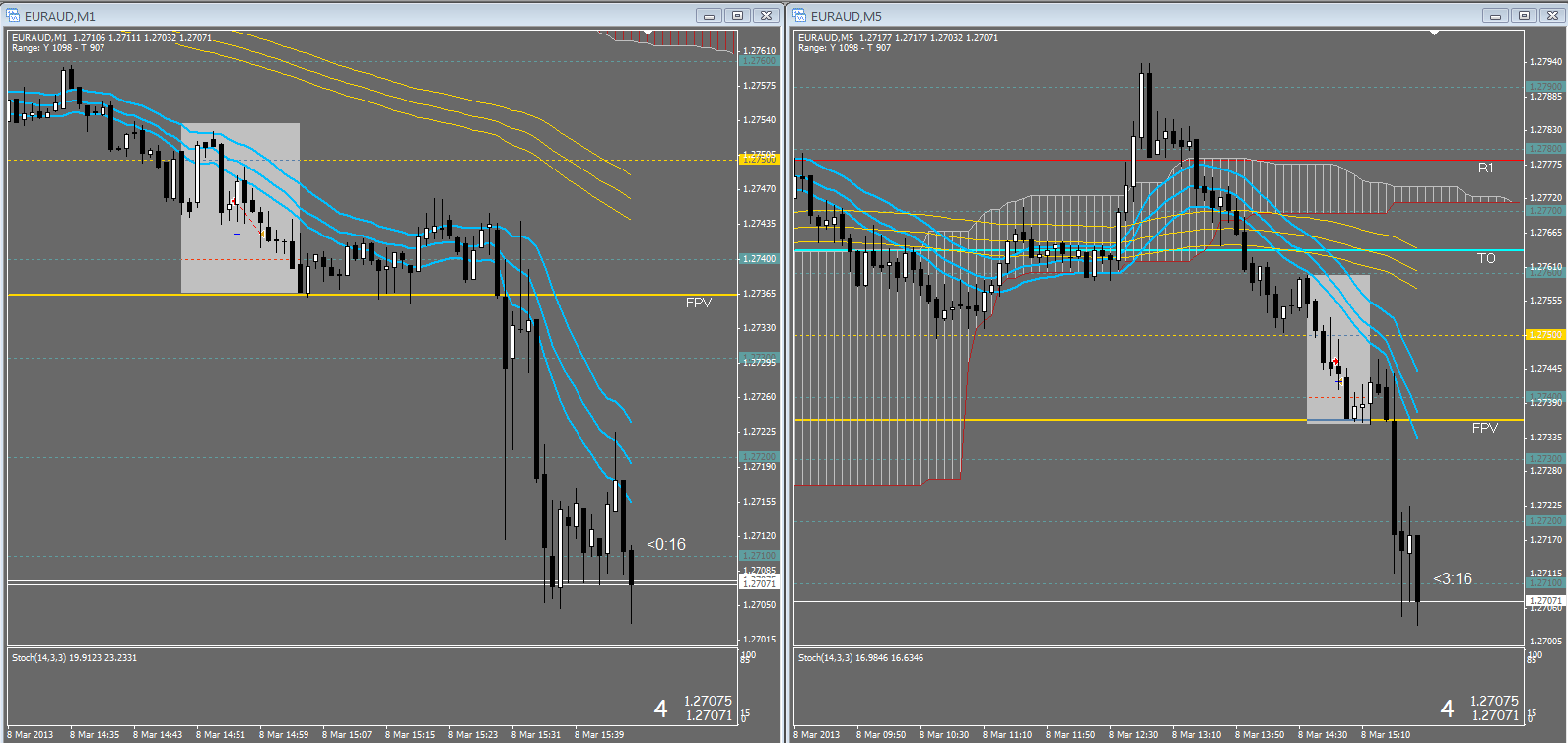 894ee32bf444e9ee92130b07490e7382 Daytrading/scalping with high leverage   my proven strategy