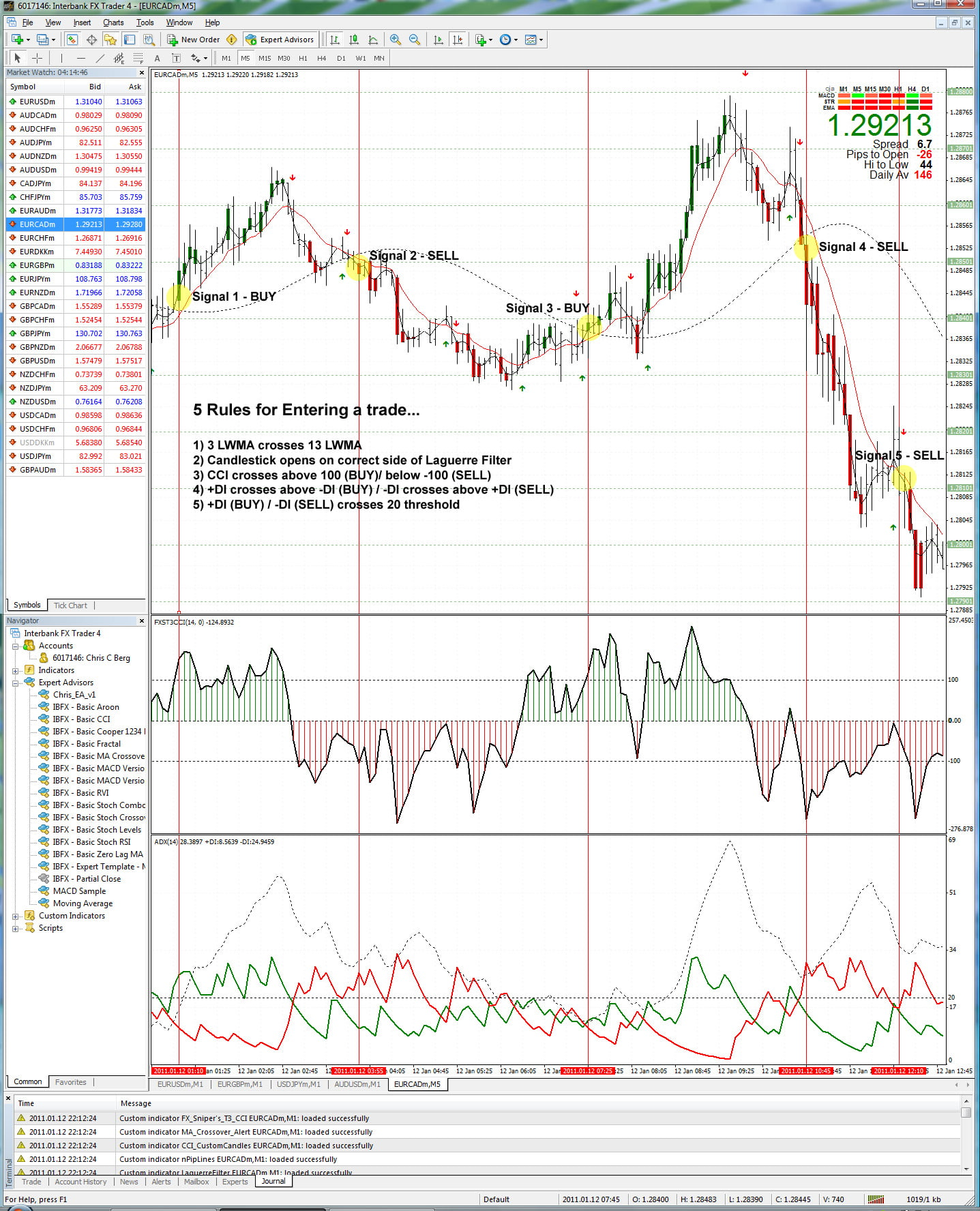 forex short term trading indicators