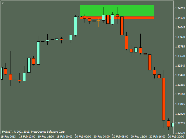 Price Action in Day Trading By Dadas (Part 4)