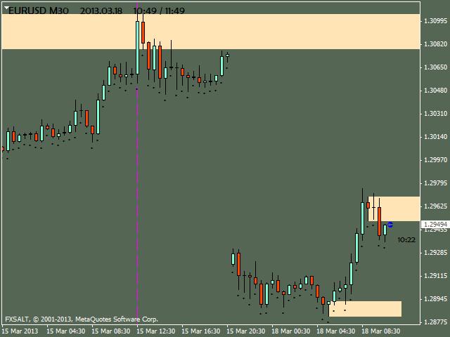 eurusd m30 fxsalt ltd 3 Price Action in Day Trading By Dadas (Part 1)