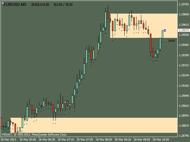 eurusd m5 fxsalt ltd 2 Price Action in Day Trading By Dadas (Part 1)
