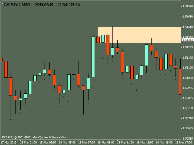gbpusd m30 fxsalt ltd 3 Price Action in Day Trading By Dadas (Part 1)
