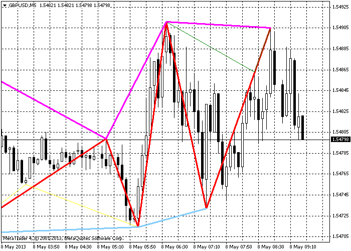 Zigzag Line At Lows And Line At Highs