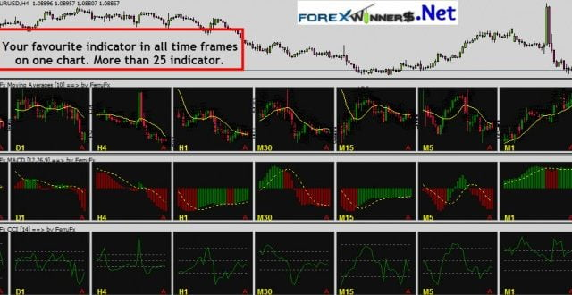 Multiple timeframes on one chart | Forex Winners