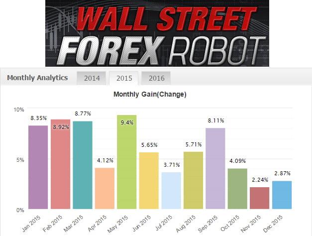 Best Forex EA-wall street forex robot -