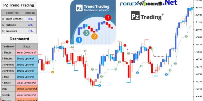 PZ Trend Trading 4.5 indicator -