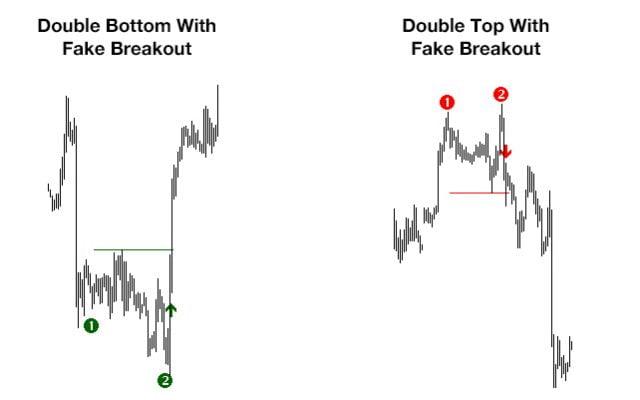 FREE Double Top/Bottom Indicator - Extremely Good Edge