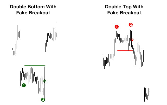 FREE Double Top/Bottom Indicator - Extremely Good Edge
