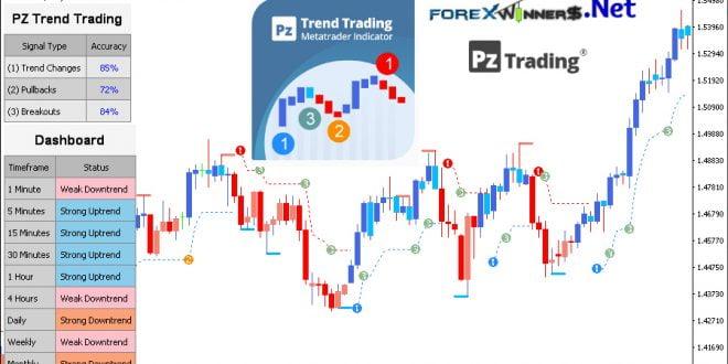 PZ Trend Trading 4.5 indicator