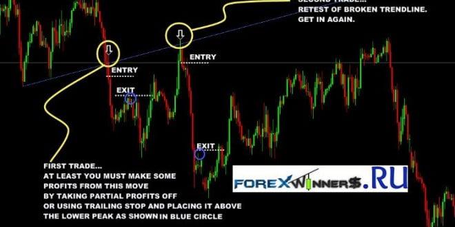 Trendline Breakout Trading Strategy -