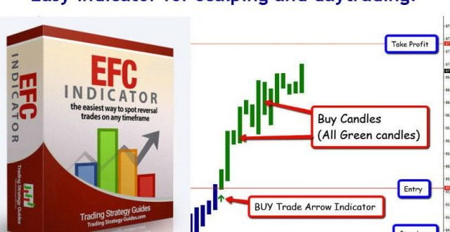 The EFC Indicator- For Scalping and Daytrading
