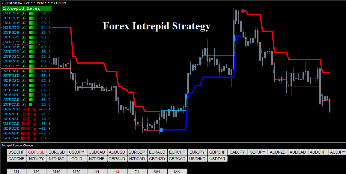 Buy sell forex strategy