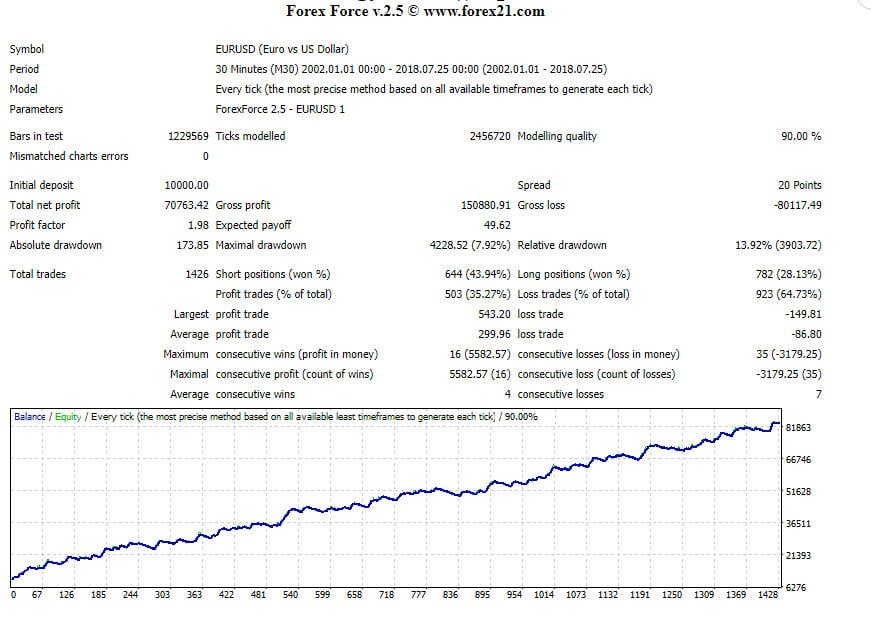 Forex Force New Profitable Forex advisor