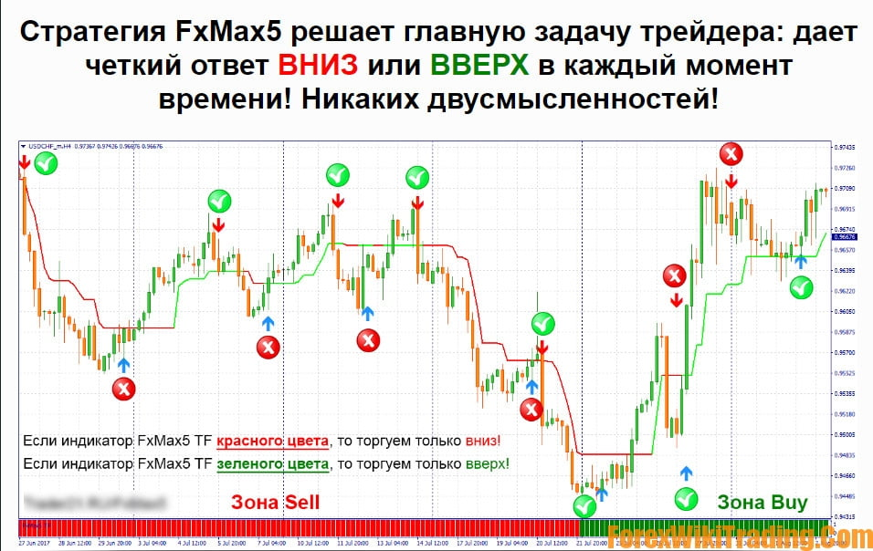 FxMax5 – Forex Profitable strategy | Forex Wiki Trading