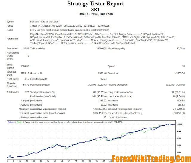 SRT EA – Support Resistance Trader EA