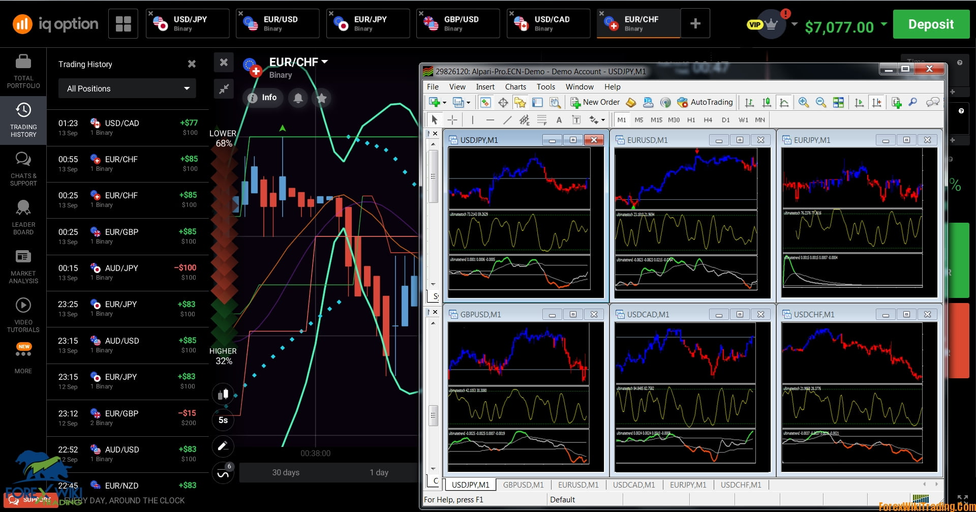 Forex binary options wiki