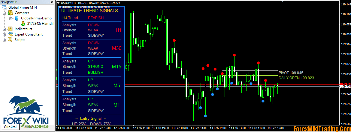Market trends algorithmic forex signals
