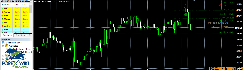 Fibonacci indicator NRP – Binary Options – 80 ~ 90% Correct Signal