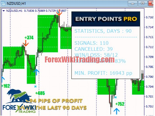 Entry Points Pro MT4 -[Worth $125]- Free Version