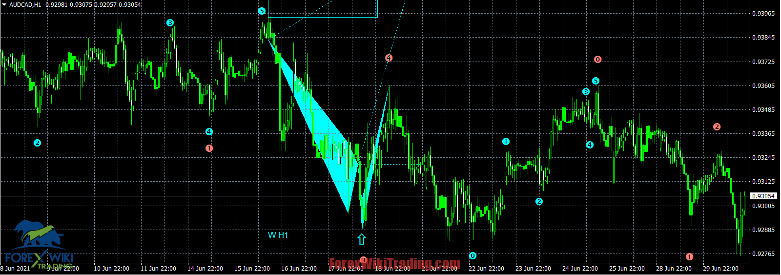 MW Trading System -[Worth $290]- Free Version