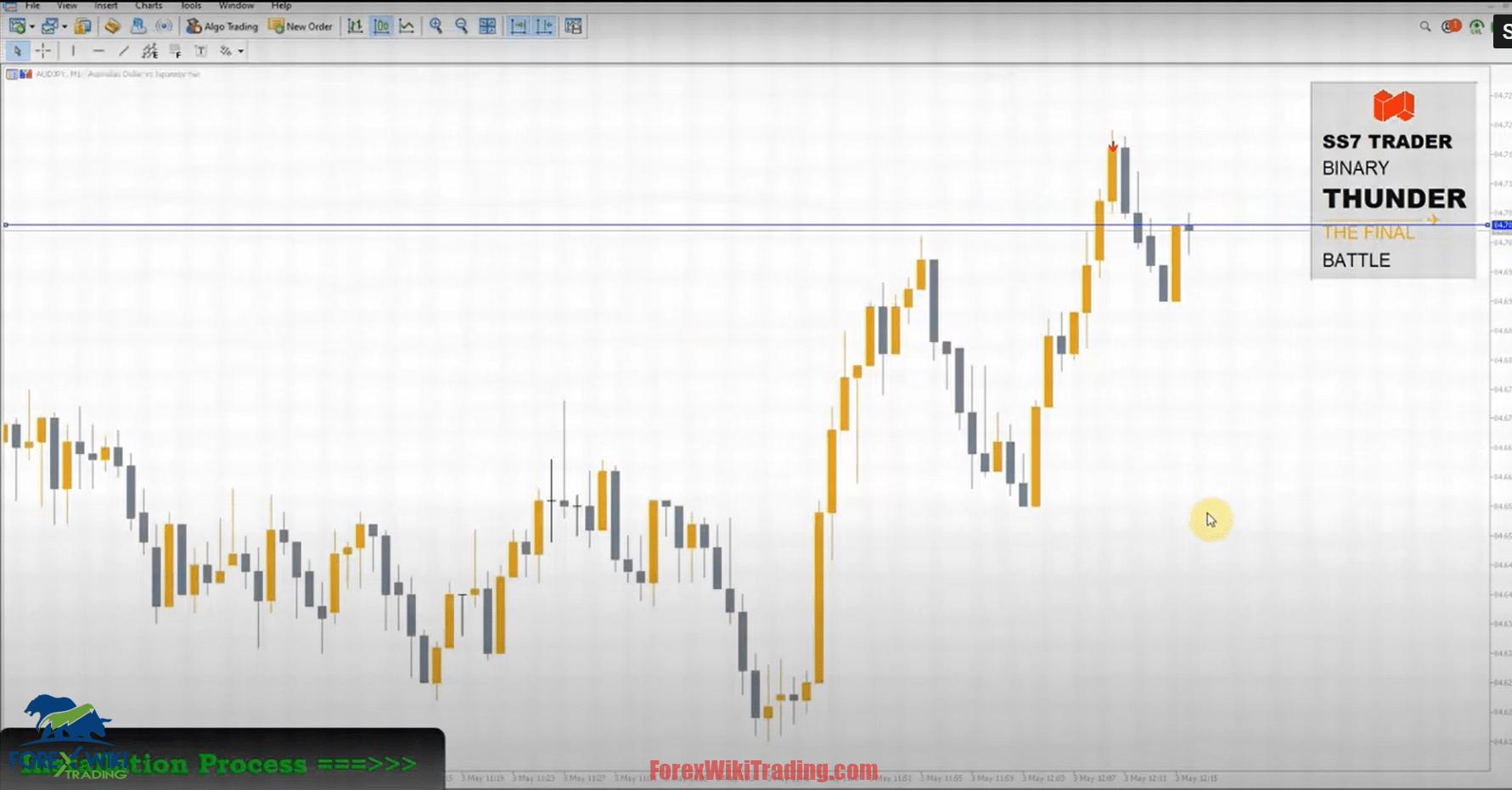 Forex Buzz Indicator -[Worth $250]- Free Version