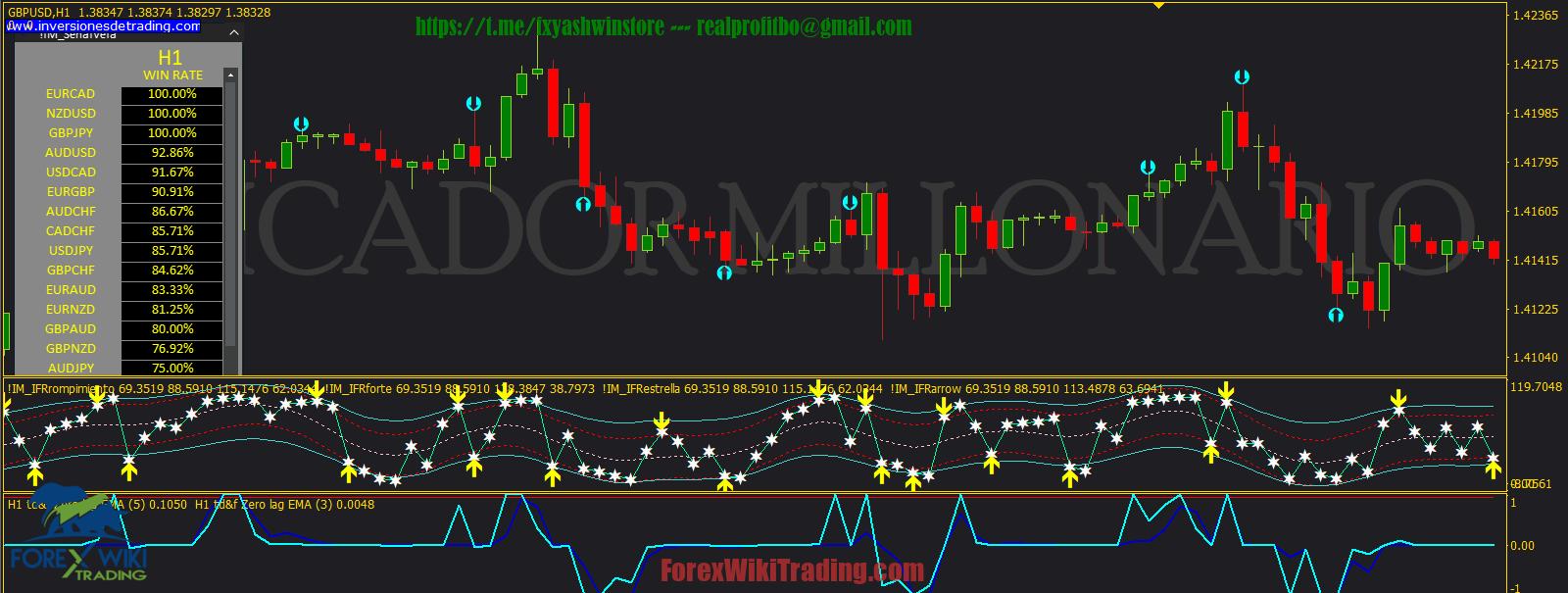 MILLONARIO V1.01 Trading System -[Worth $199]- Free Version