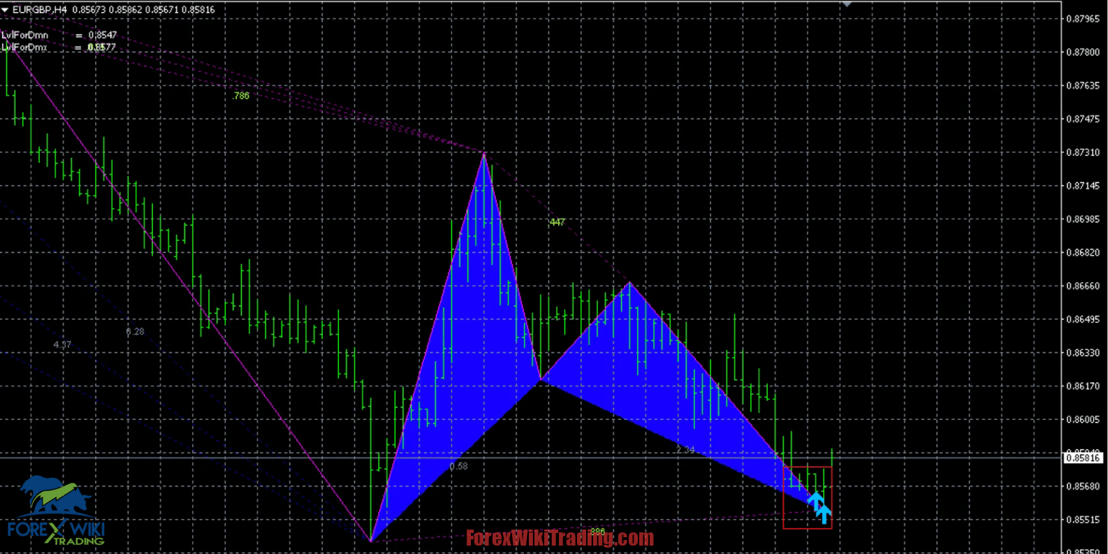 Gartley Patterns Detector -[Private Use]- Full Version