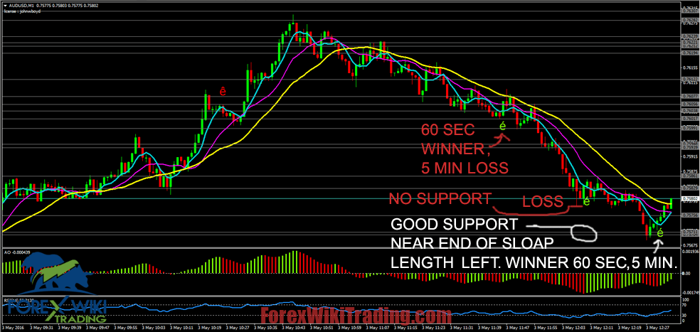 Platinum Indicators -[Cost $ 250]- Trading System For Binary Option