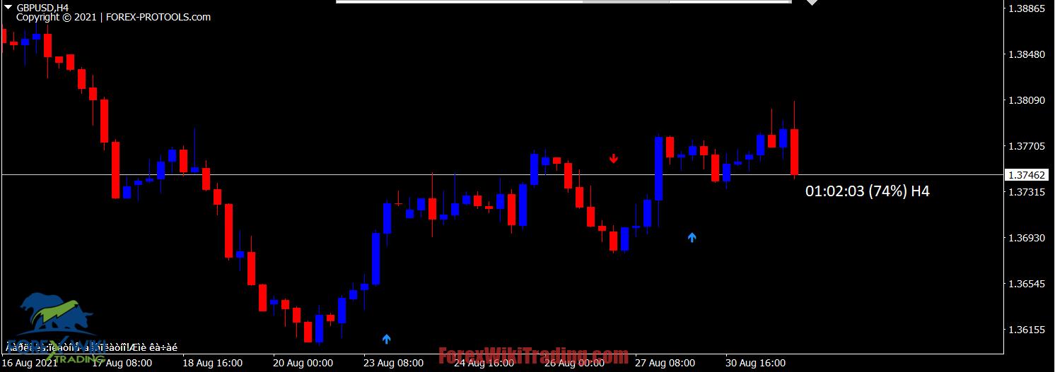 ITURBO v21 Indicator -[Worth $159]- Free Version