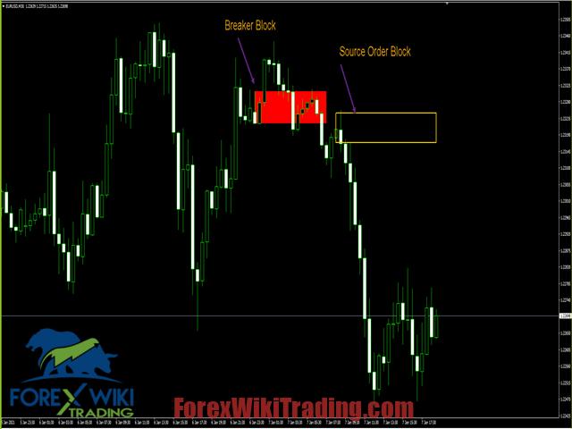 Order Block Breaker Indicator -[Worth $99]- FreeVersion