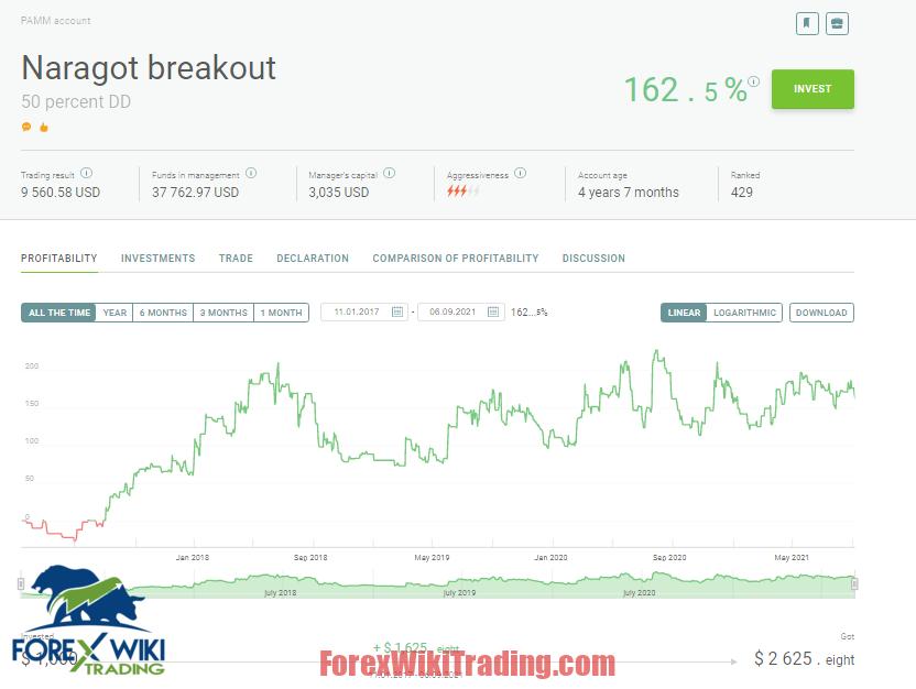 Volatility Breakout PRO EA -[Worth $399]- Free Version